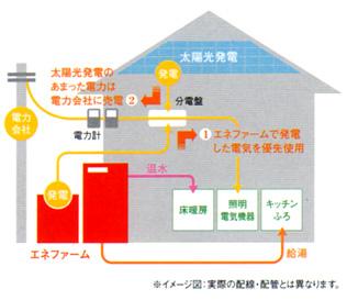 「エネファーム」+「太陽光」のダブル発電